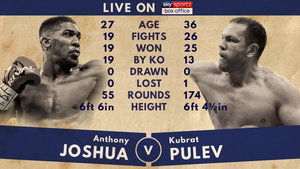 Takam Steps In To Face Joshua As Pulev Pulls Out